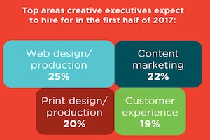 Marketing and Advertising Executives' Hiring Plans for 2017