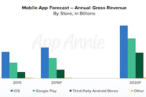 Mobile App Revenue Forecast: Spend Trends Through 2020