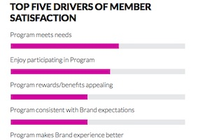 Brand Loyalty Programs: Satisfaction and Engagement Trends
