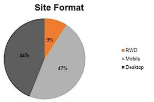 Mobile Sites of Most Top Brands Are Slow to Load, Not Optimized
