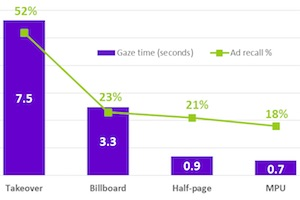 Eye-Tracking Study: How Long Do Ads Need to Be Displayed to Be Seen?