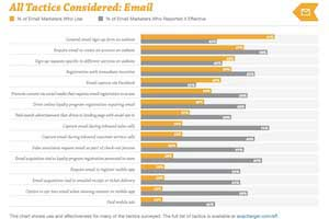 The Most Effective Tactics for Acquiring Email Subscribers
