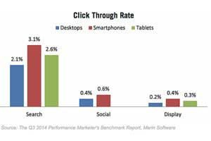 Digital Ad Performance by Device Type
