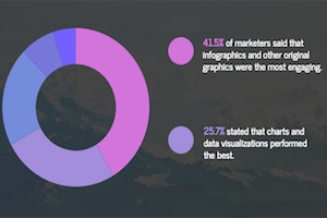 How Digital Marketers Are Using Visual Content [Infographic]