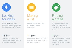 Google Search Trends: How Online Shoppers Find Purchase Ideas and Inspiration