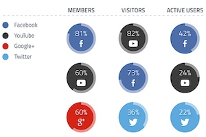 How the Big 4 Social Platforms Differ: Members vs. Visitors
