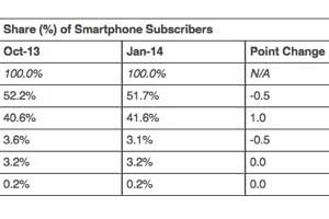 Smartphone Market Share Data: Top Platforms, Manufacturers, and Apps