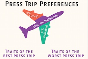 Travel Blogging Trends, Insights, and Pet Peeves [Infographic]