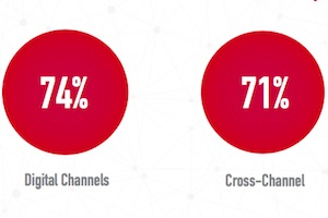 Which Marketing Channels Have the Best ROI Measurability?