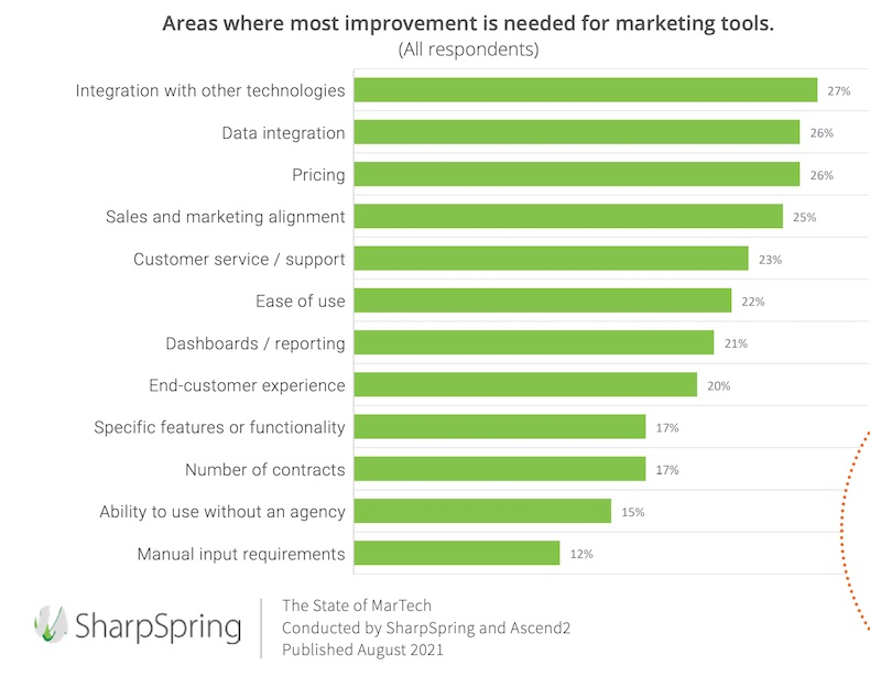 Areas where most improvement is needed for marketing tools