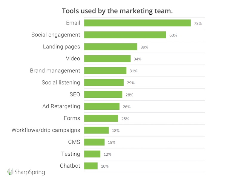 Popular technology tools used by marketers