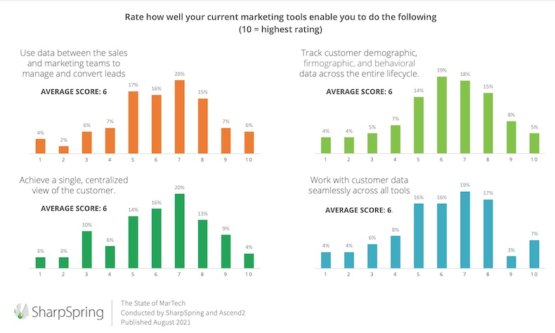 Rating how well marketing tools perform various functions