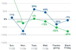 When Consumers Engage With Black Friday Emails and Social Posts