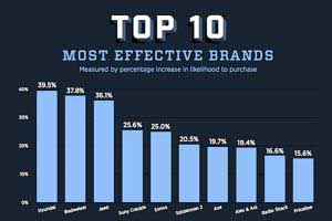 How Effective Are Super Bowl Ads?