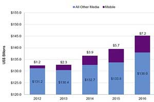 US Mobile Local Ad Forecast: $9.1B in 2017