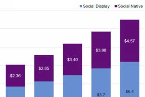 US Social Ad Revenues to Reach $11B in 2017