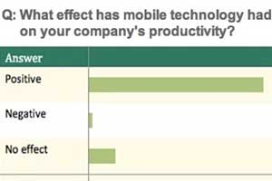 SMBs Embracing Mobile Devices
