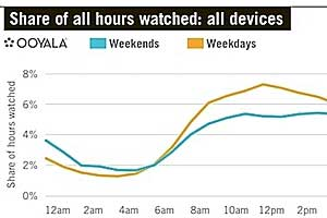 Broadcasters' Live Online Video Outpaces On-Demand