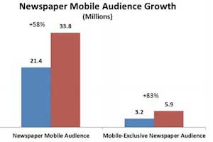 7 in 10 Adults Access Content From Newspaper Media Each Week