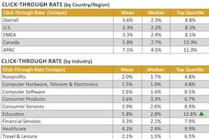 Email Open and Click-Through Rates: Benchmarks by Vertical
