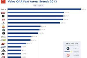 Average Value of a Facebook Brand Fan Increases 28%