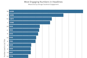 The 20 Most Effective Numbers in Facebook Post Headlines