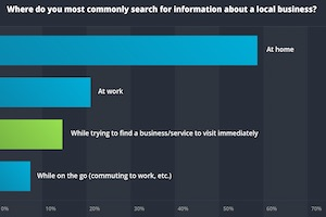 When and Where Consumers Use Search Engines to Find Local Businesses