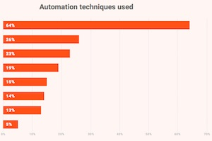Are Brands Using Email and Marketing Automation Effectively?