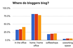 When and Where Bloggers Blog
