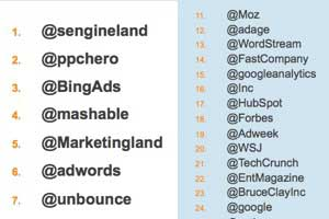 How Search Marketers Use Twitter: Top Content Sources, Most Retweeted Handles