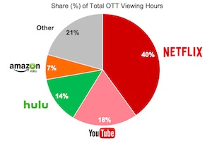 The State of OTT Video Viewing: Top Devices and Platforms