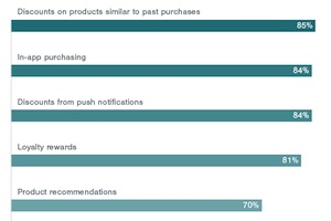 Why Consumers Use E-Commerce Apps