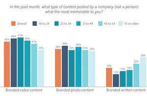 The Brand-Content Preferences of Different Age Groups