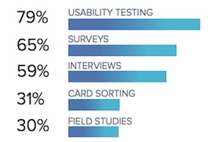 User Research Trends: When, Why, and How Brands Test Offerings