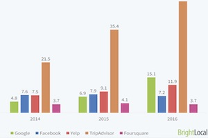 Local Reviews: Which Platforms Do Consumers Post on Most?