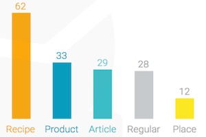 The Most Repinned Content Types on Pinterest