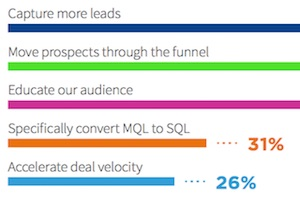 B2B Content-Enabled Campaigns: Top Trends, Benefits, and Goals