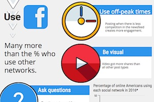 Which Types of Facebook Posts Get the Most Likes, Comments, and Shares? [Infographic]
