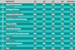 Business Email Read Rates and Unread Delete Rates, by Industry, Q1-Q4 2016