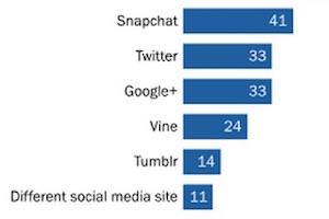 American Teens' Favorite Social Networks