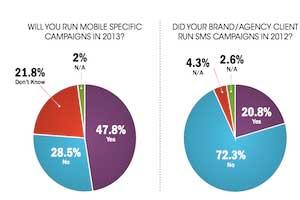 How Marketers Are Approaching Mobile in 2013