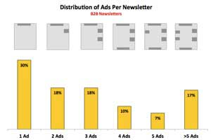 B2B Email Newsletter Advertising: Benchmarks and Trends