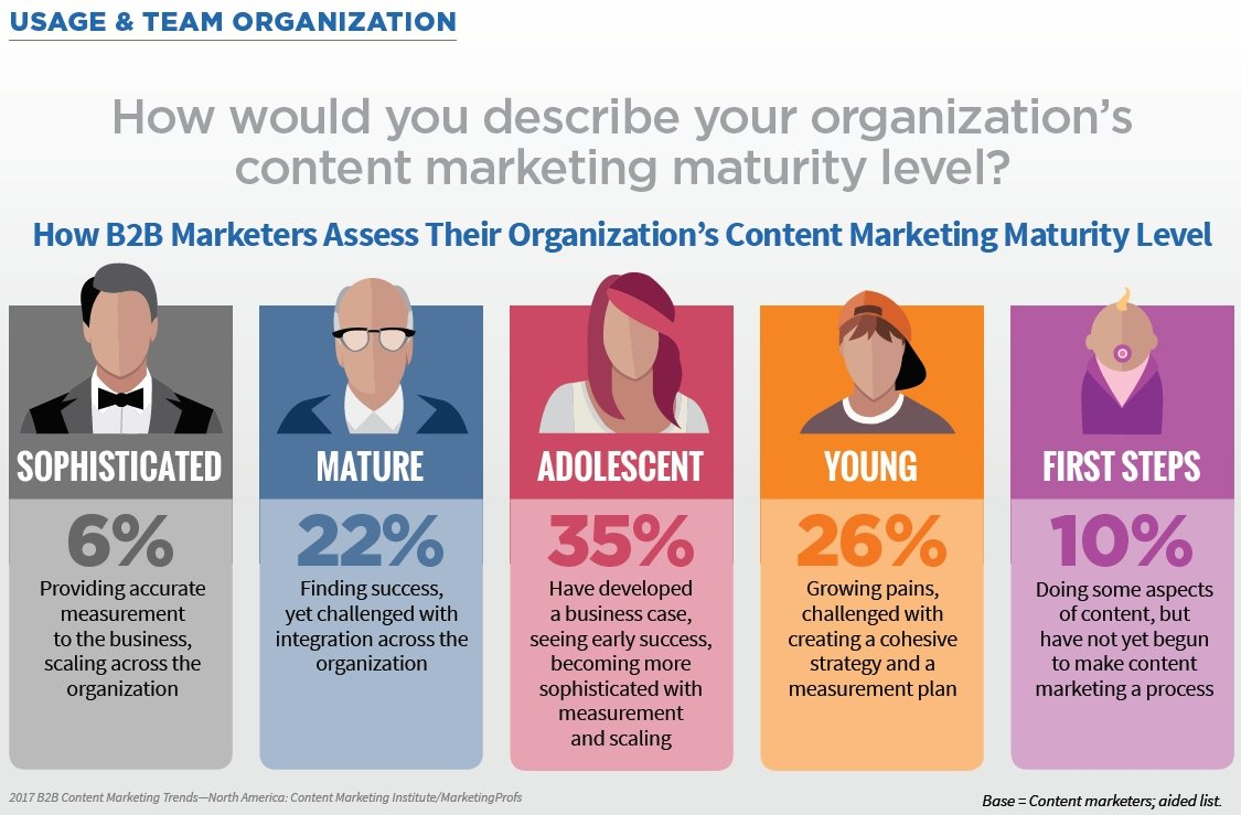 160928-b2b-content-marketing-maturity-level.jpg