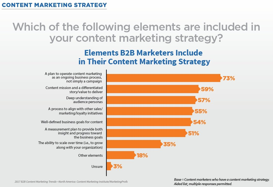 160928-b2b-content-marketing-strategy-elements.jpg