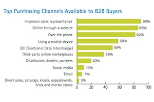 Are B2B Enterprises Successfully Shifting Sales to Online Channels?