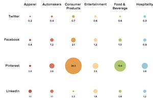 B2C Industries That Get the Most Engagement on Social Media