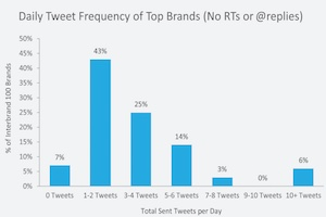 Twitter Benchmarks for Brand Accounts: 4Q14