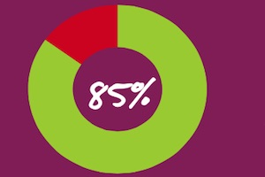 The State of B2B Sales Messaging [Infographic]