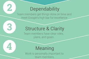 Learn From Google: The Five Traits of Successful Teams at Google