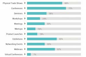 The State of B2B Event Marketing